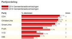Verkiezingsuitslaggr zuidhorn 2014